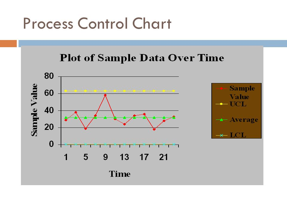 Process Control Chart