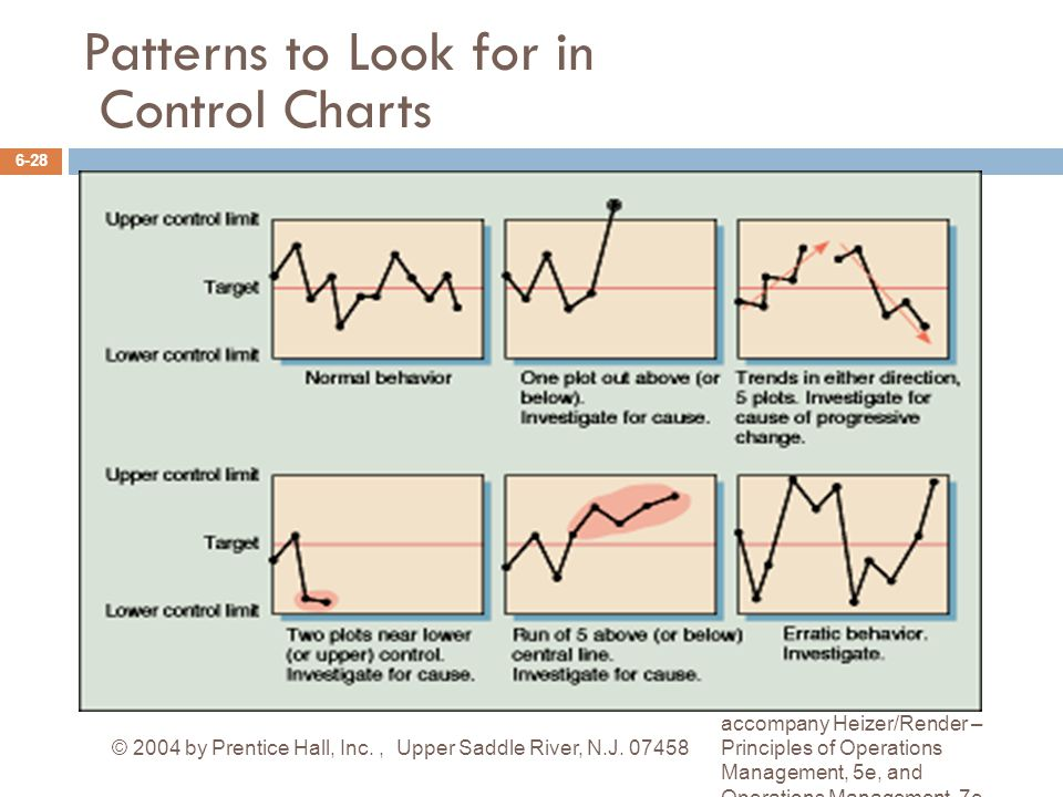 Patterns to Look for in Control Charts