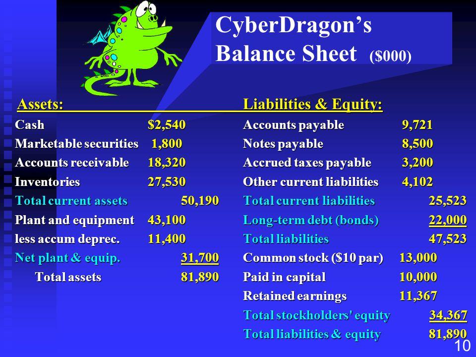 CyberDragon's Balance Sheet ($000)