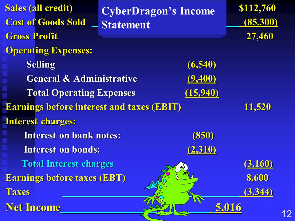 CyberDragon's Income Statement