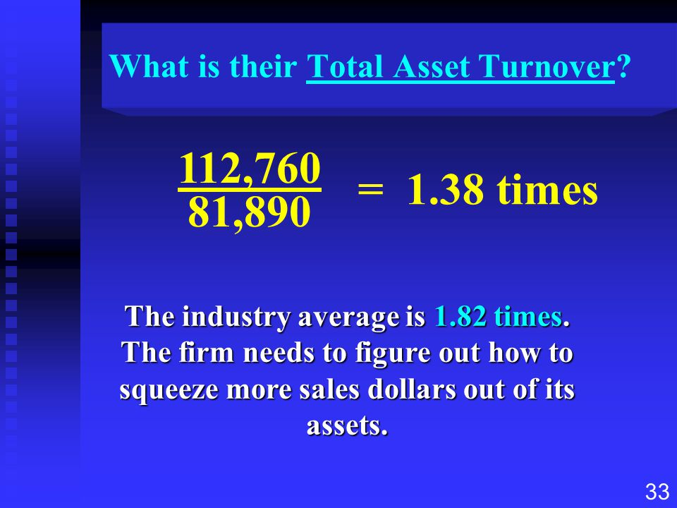 What is their Total Asset Turnover