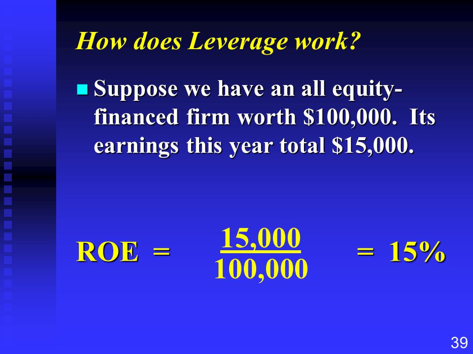 ROE = = 15% 15,000 100,000 How does Leverage work