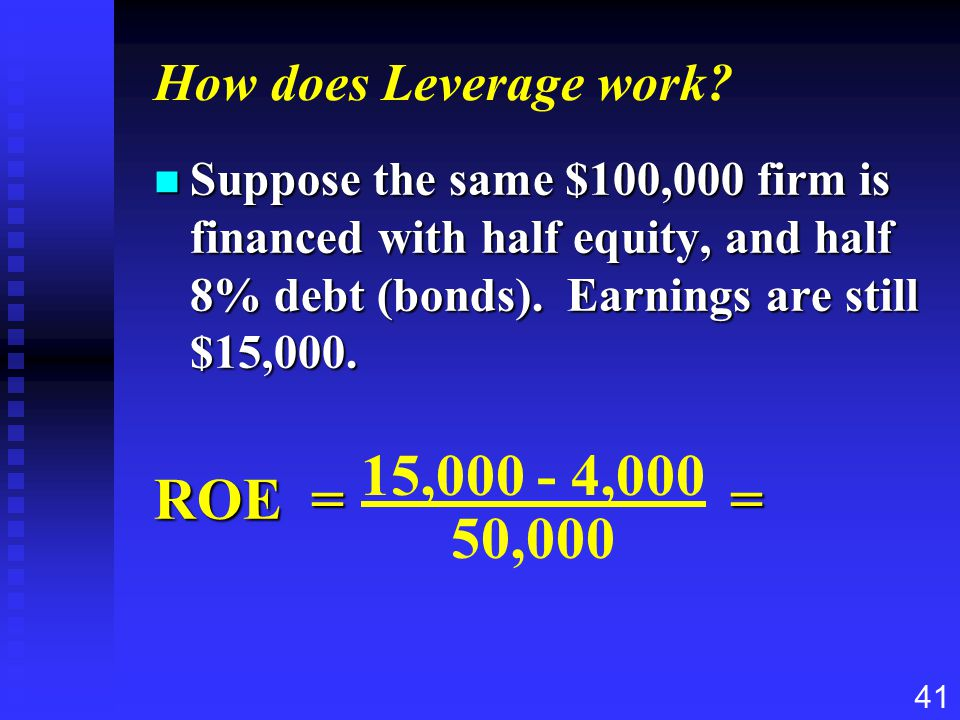 ROE = = 15,000 - 4,000 50,000 How does Leverage work
