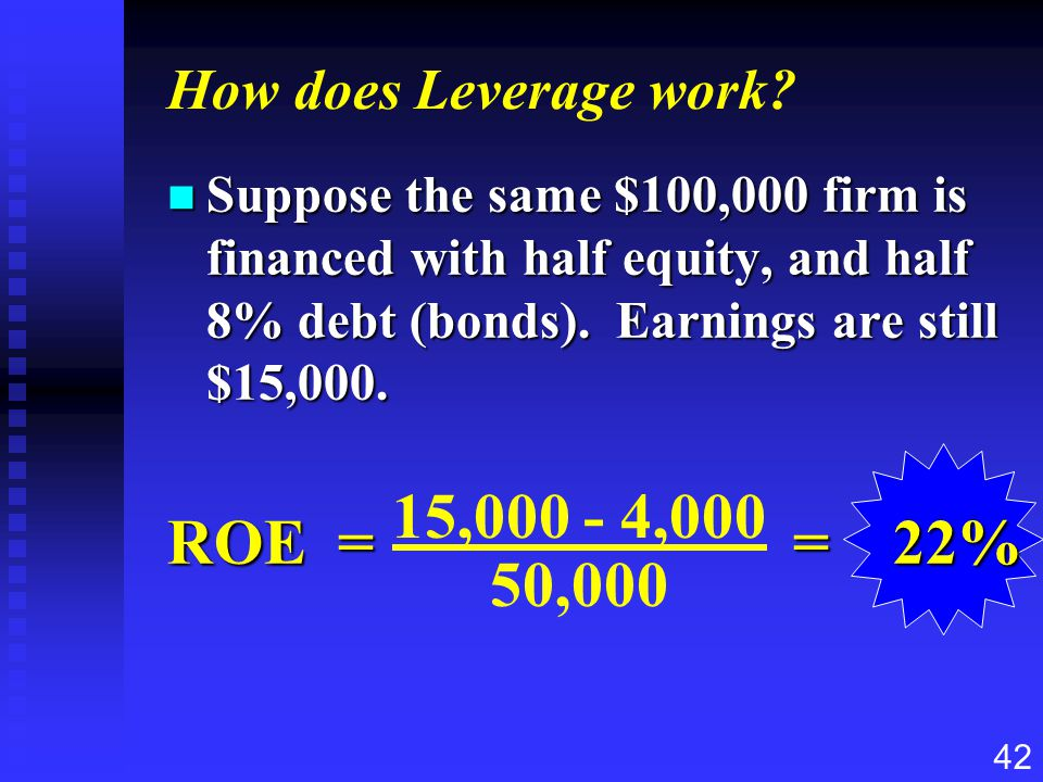 ROE = = 22% 15,000 - 4,000 50,000 How does Leverage work