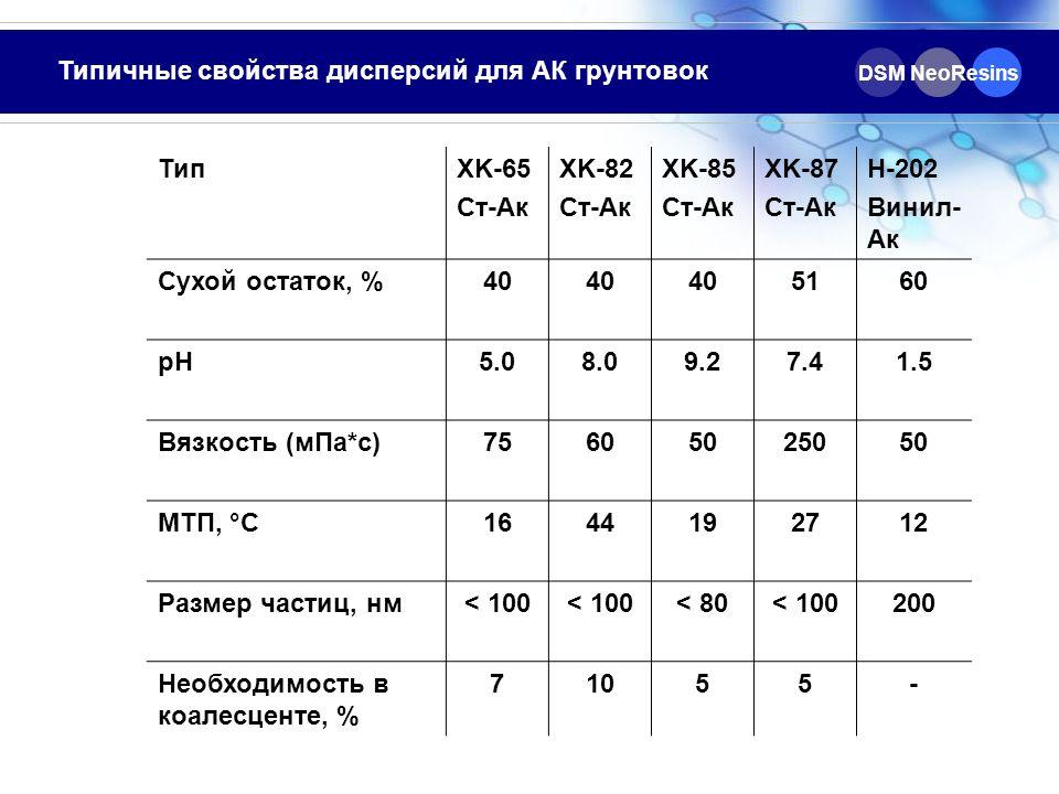 Типичные свойства дисперсий для АК грунтовок Тип XK-65 Ст-Ак XK-82