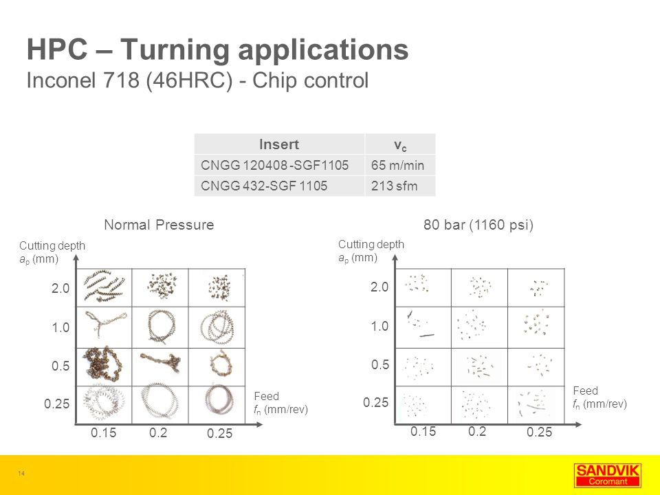 HPC – Turning applications Inconel 718 (46HRC) - Chip control
