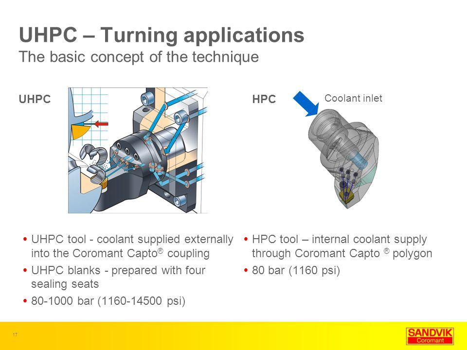 UHPC – Turning applications The basic concept of the technique