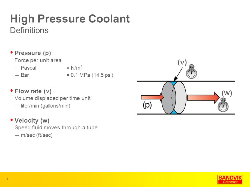 High Pressure Coolant Definitions
