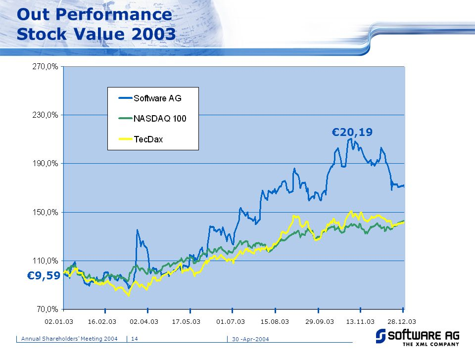 Out Performance Stock Value 2003