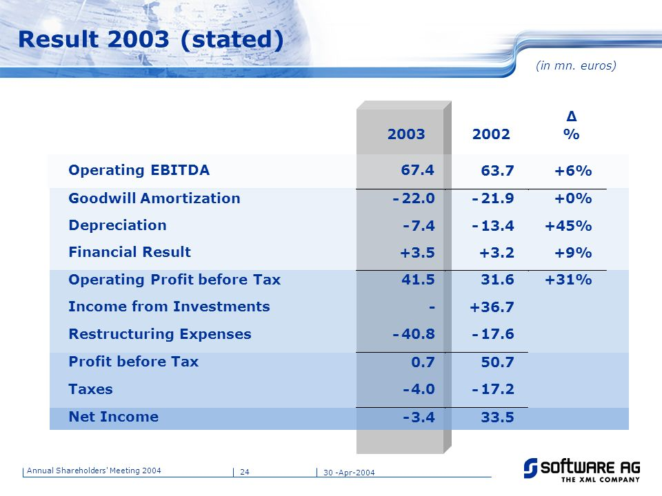 Result 2003 (stated) - - - - - - - - - Δ 2003 2002 % Operating EBITDA