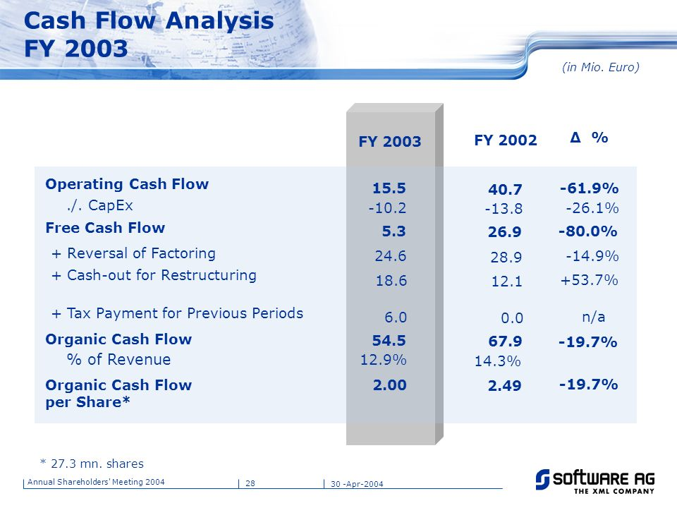 Cash Flow Analysis FY /. CapEx % of Revenue FY 2003 FY 2002 Δ %