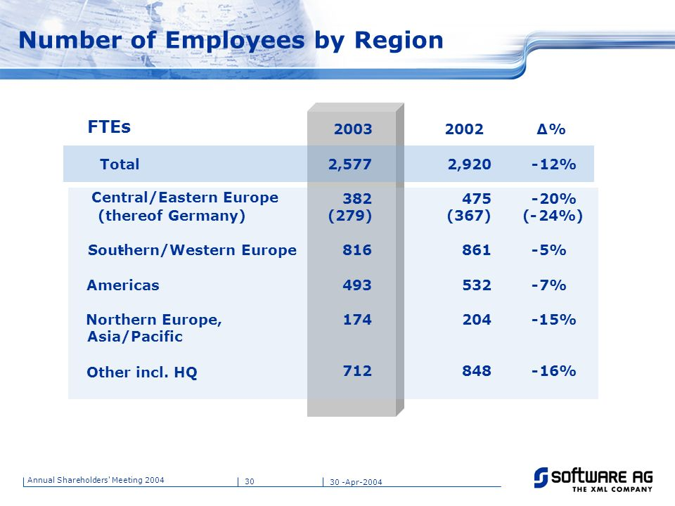 Number of Employees by Region