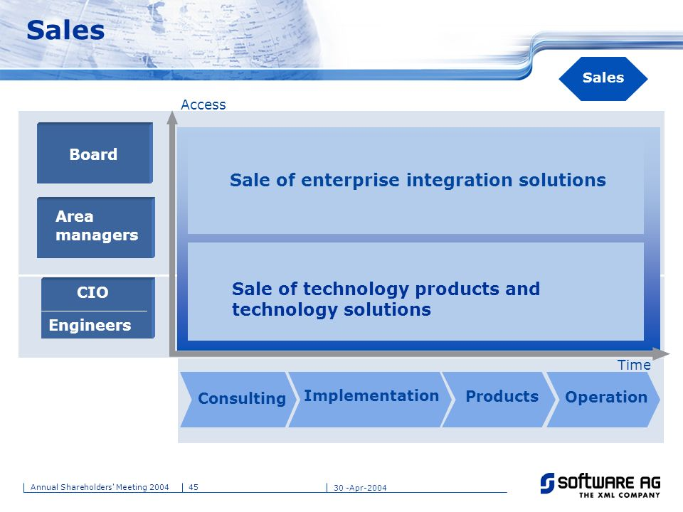 Sales Sale of enterprise integration solutions