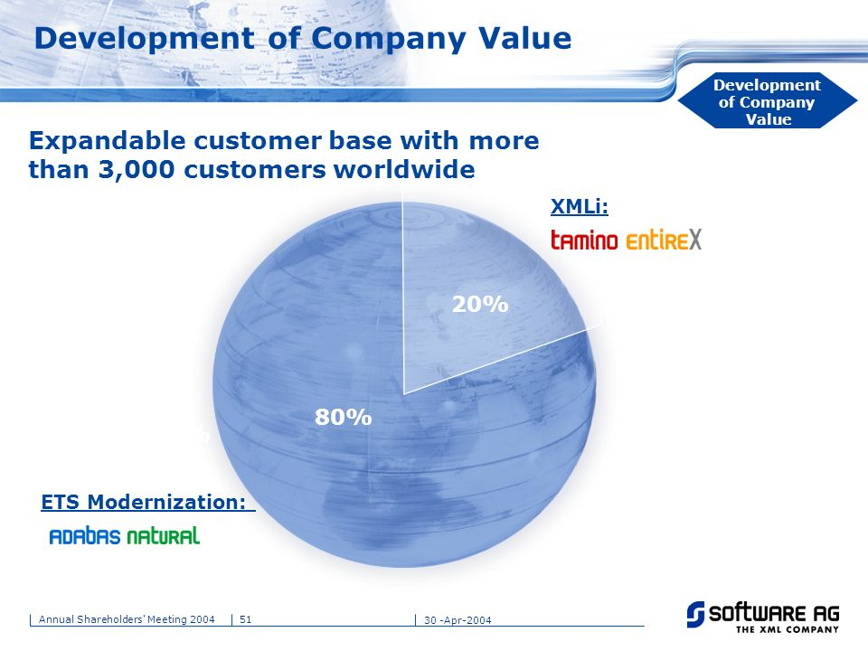 Development of Company Value