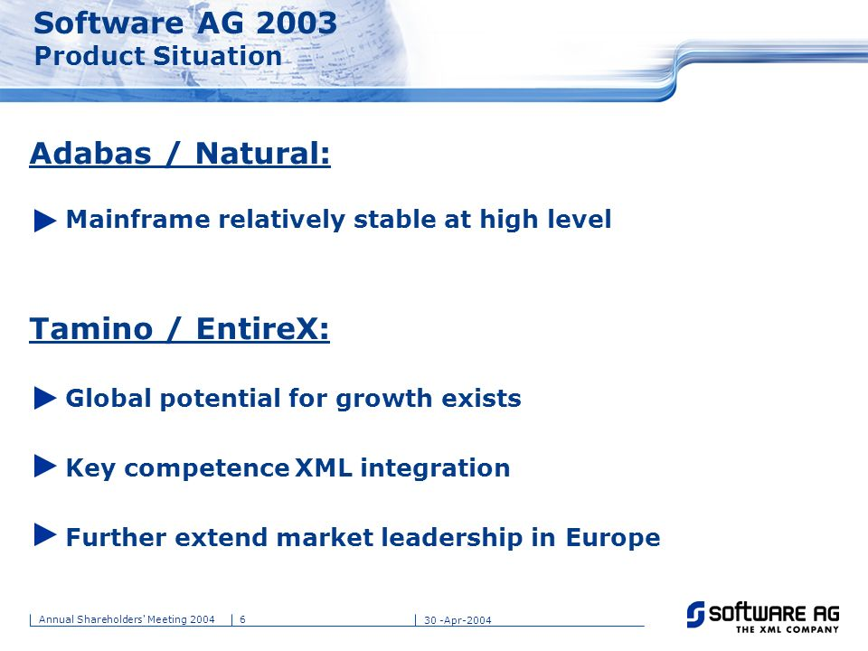 Software AG 2003 Product Situation