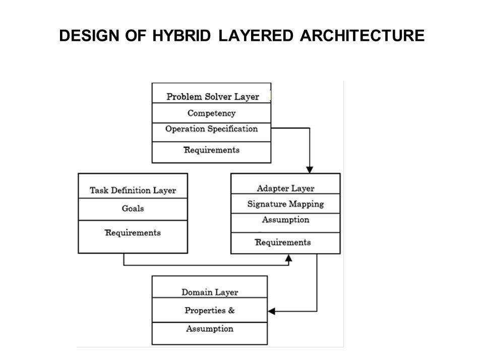 DESIGN OF HYBRID LAYERED ARCHITECTURE