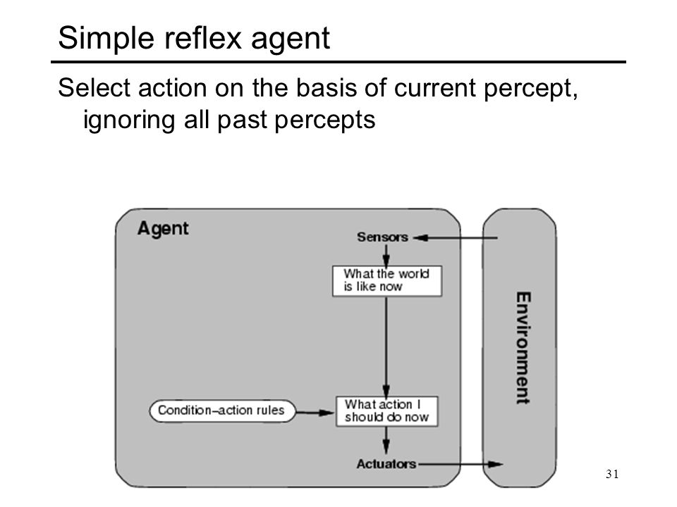 Simple reflex agent Select action on the basis of current percept, ignoring all past percepts