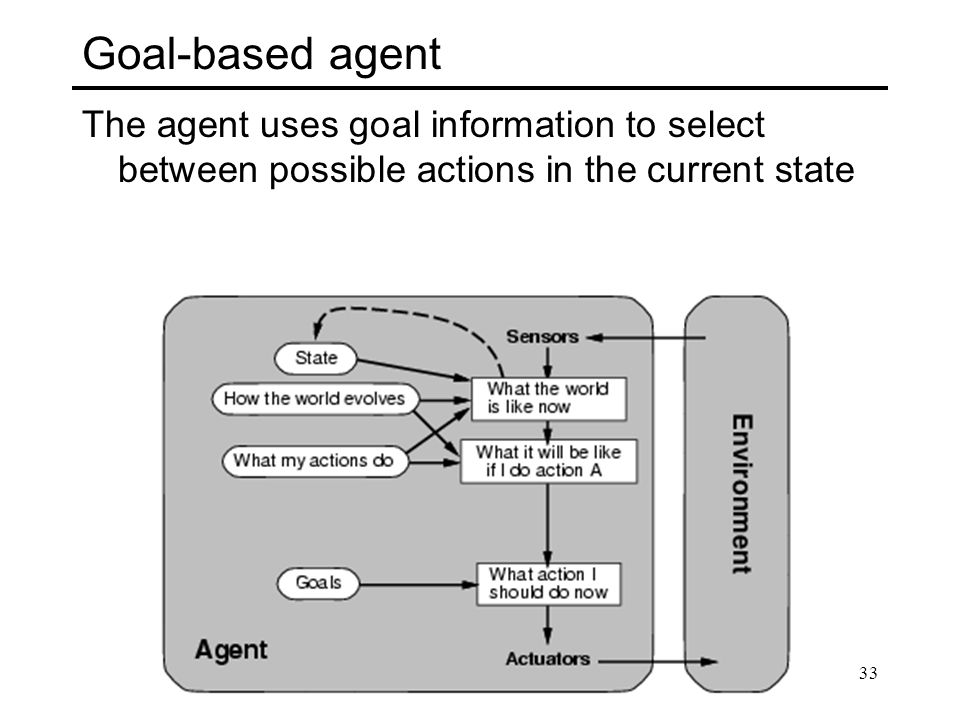Goal-based agent The agent uses goal information to select between possible actions in the current state.