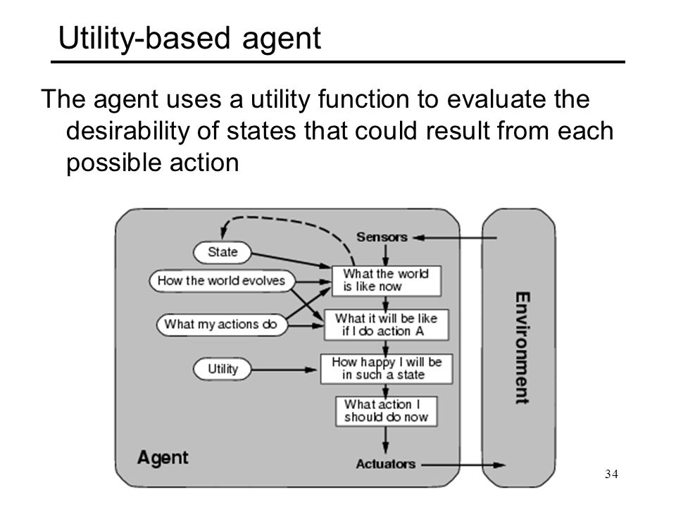 Utility-based agent The agent uses a utility function to evaluate the desirability of states that could result from each possible action.