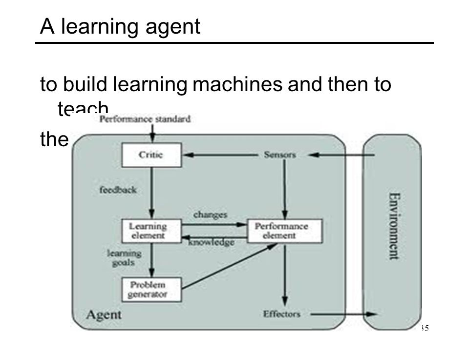 A learning agent to build learning machines and then to teach them.