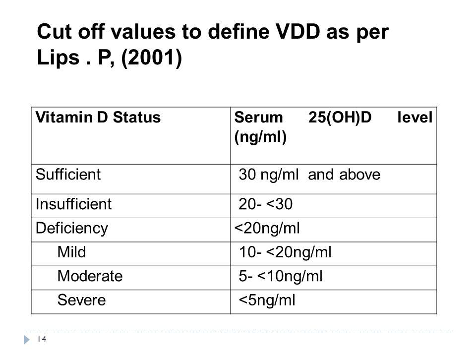 Cut off values to define VDD as per Lips . P, (2001)