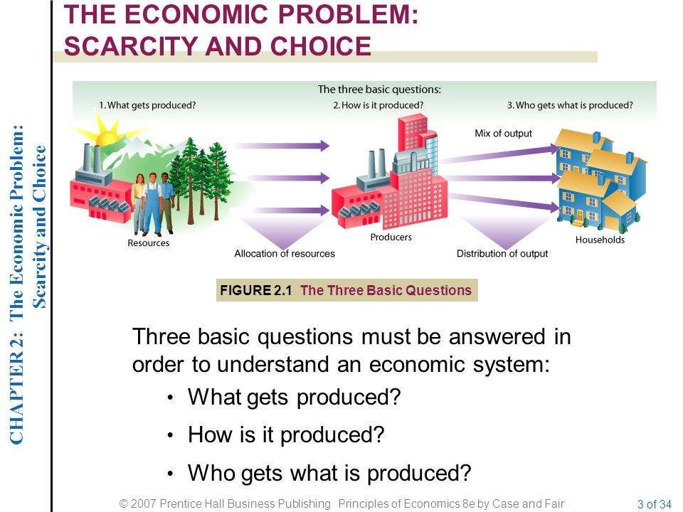 Chapter 02 - The Economizing Problem