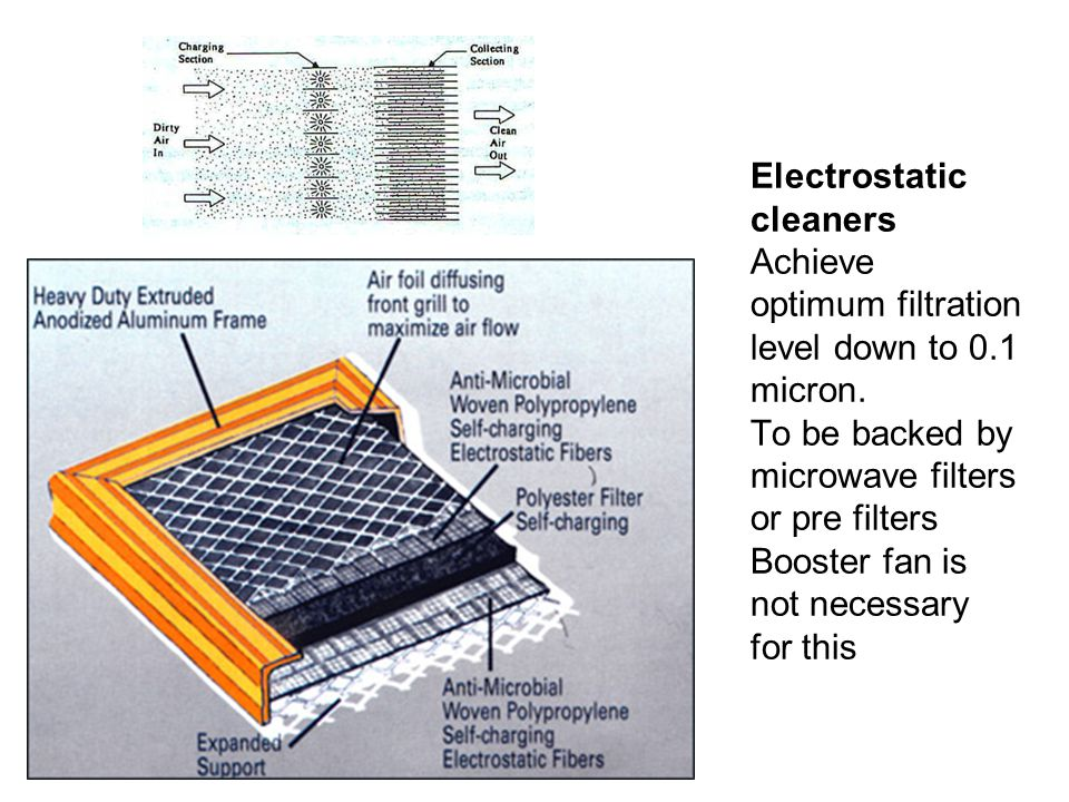 Electrostatic cleaners Achieve optimum filtration level down to 0