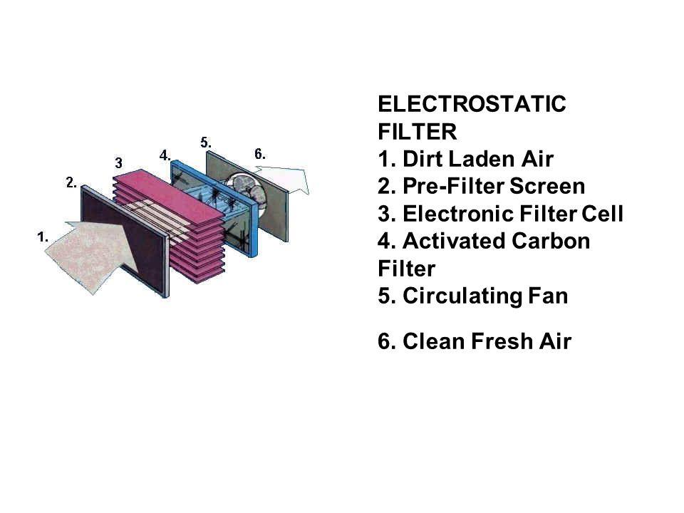 ELECTROSTATIC FILTER 1. Dirt Laden Air 2. Pre-Filter Screen 3