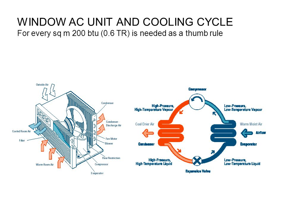 WINDOW AC UNIT AND COOLING CYCLE For every sq m 200 btu (0