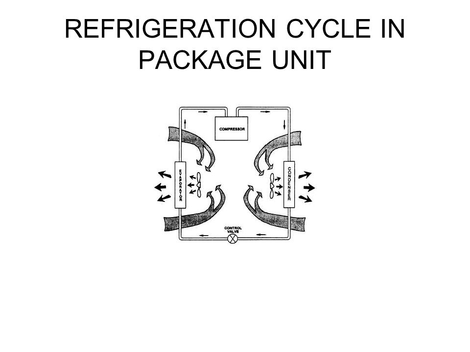 REFRIGERATION CYCLE IN PACKAGE UNIT
