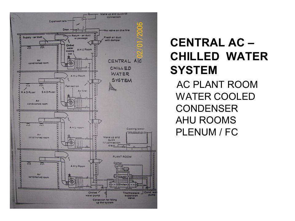 CENTRAL AC – CHILLED WATER SYSTEM AC PLANT ROOM WATER COOLED CONDENSER AHU ROOMS PLENUM / FC