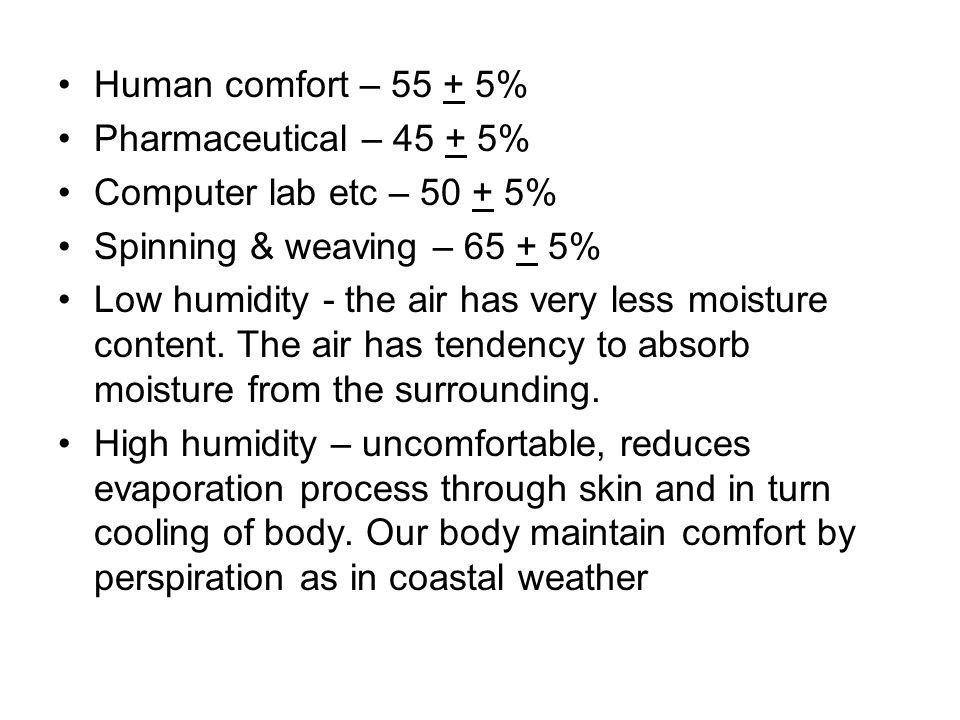 Human comfort – 55 + 5% Pharmaceutical – 45 + 5% Computer lab etc – 50 + 5% Spinning & weaving – 65 + 5%