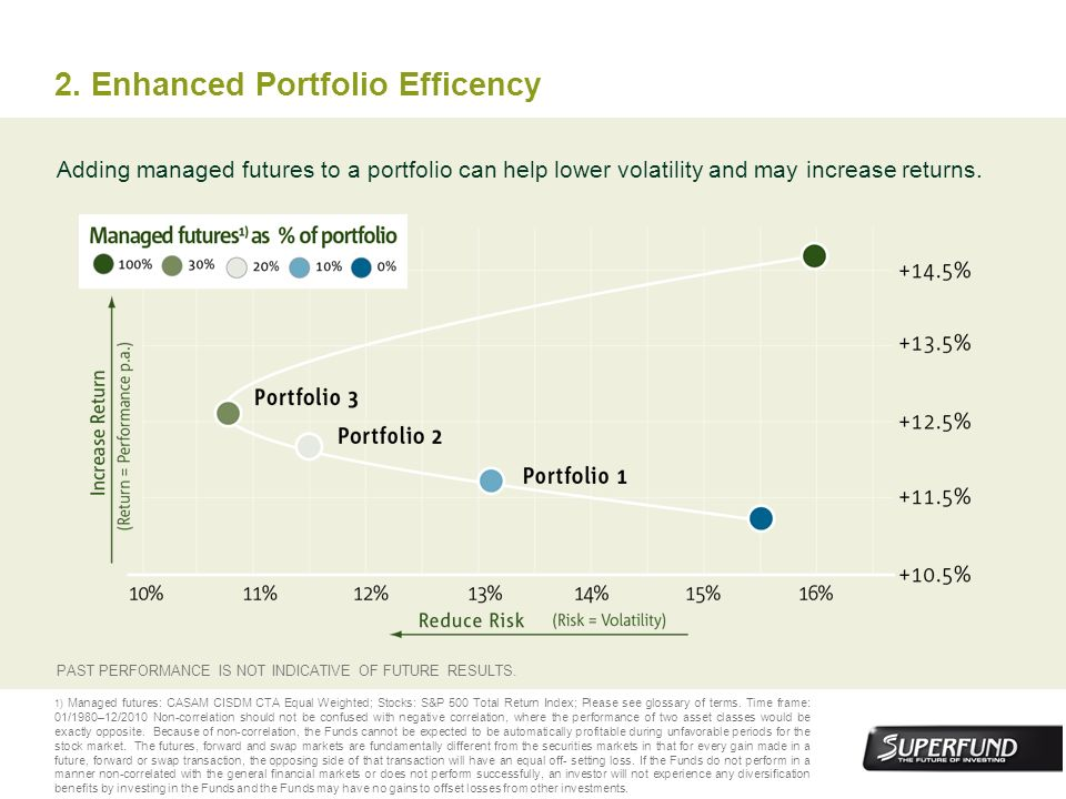 2. Enhanced Portfolio Efficency