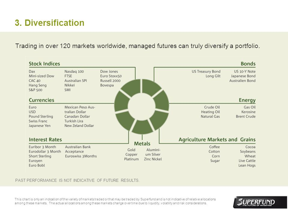 3. DiversificationTrading in over 120 markets worldwide, managed futures can truly diversify a portfolio.