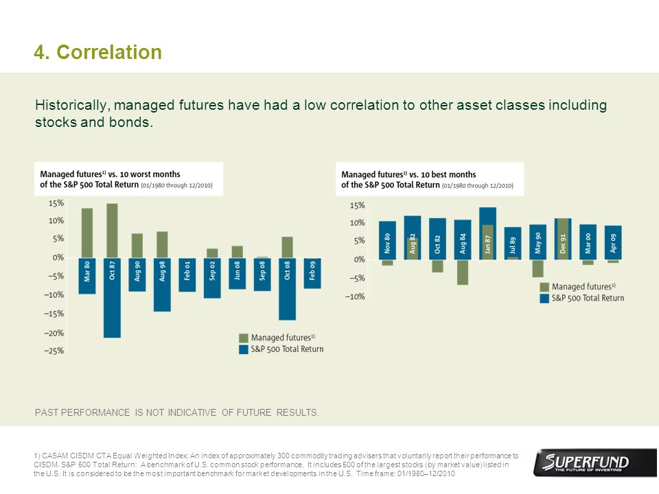4. CorrelationHistorically, managed futures have had a low correlation to other asset classes including stocks and bonds.