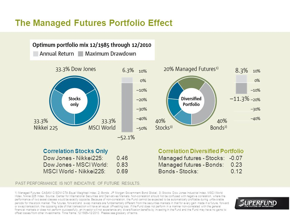 The Managed Futures Portfolio Effect