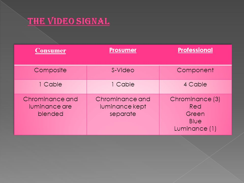 The video signal Consumer Prosumer Professional Composite S-Video
