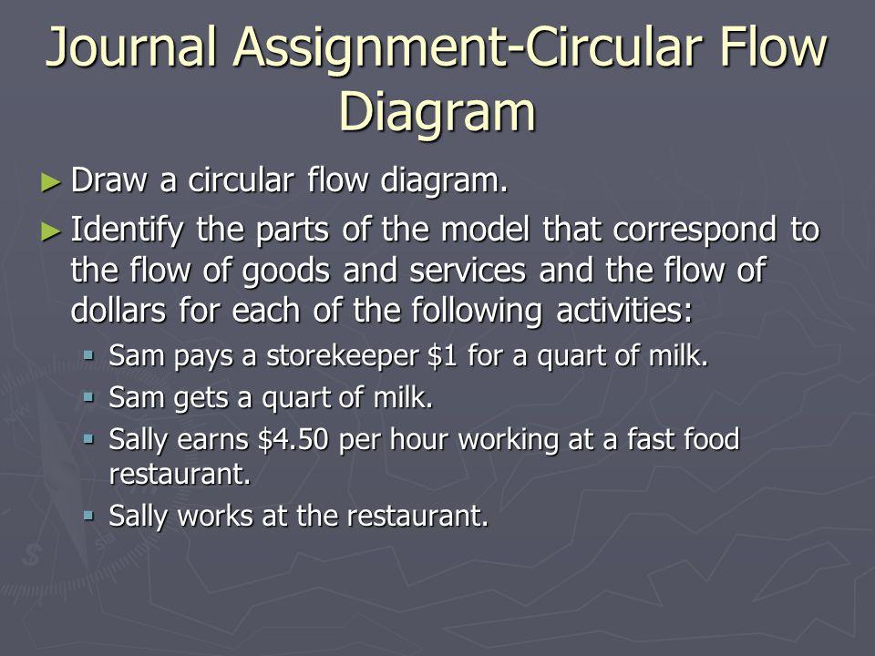 Journal Assignment-Circular Flow Diagram