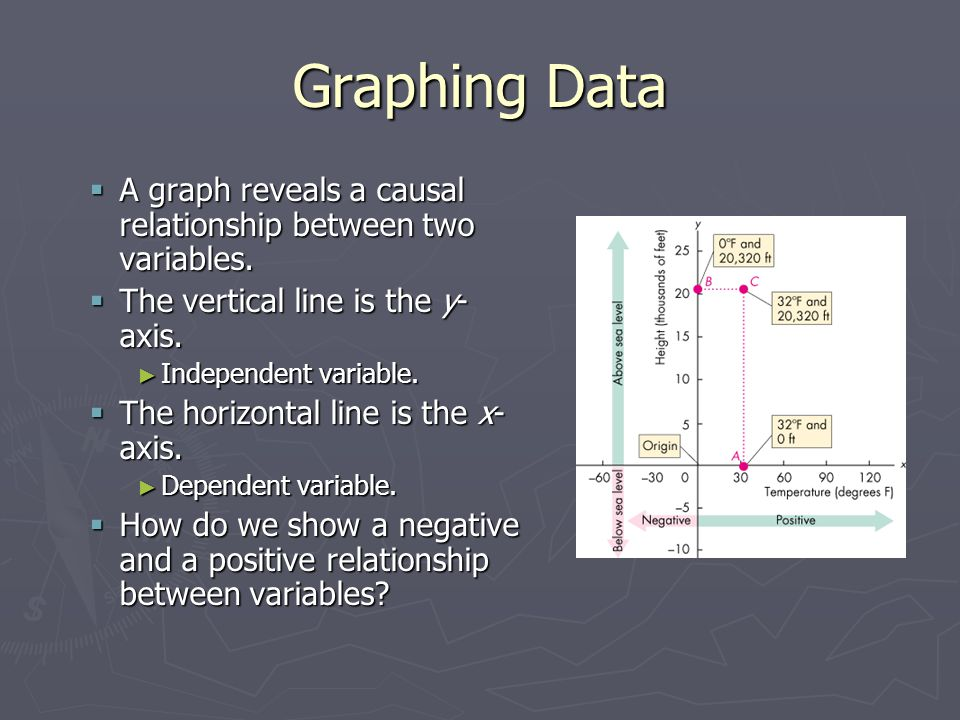 Graphing Data A graph reveals a causal relationship between two variables. The vertical line is the y-axis.