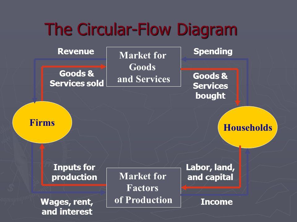 The Circular-Flow Diagram