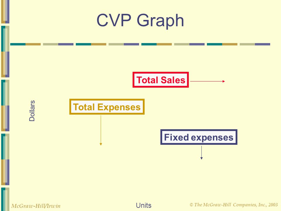 CVP Graph Total Sales Total Expenses Dollars Fixed expenses Units