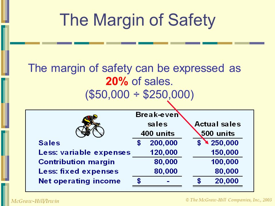 The Margin of Safety The margin of safety can be expressed as 20% of sales. ($50,000 ÷ $250,000)