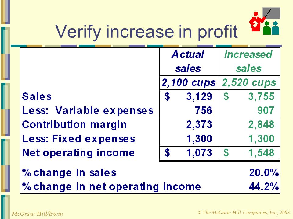 Verify increase in profit