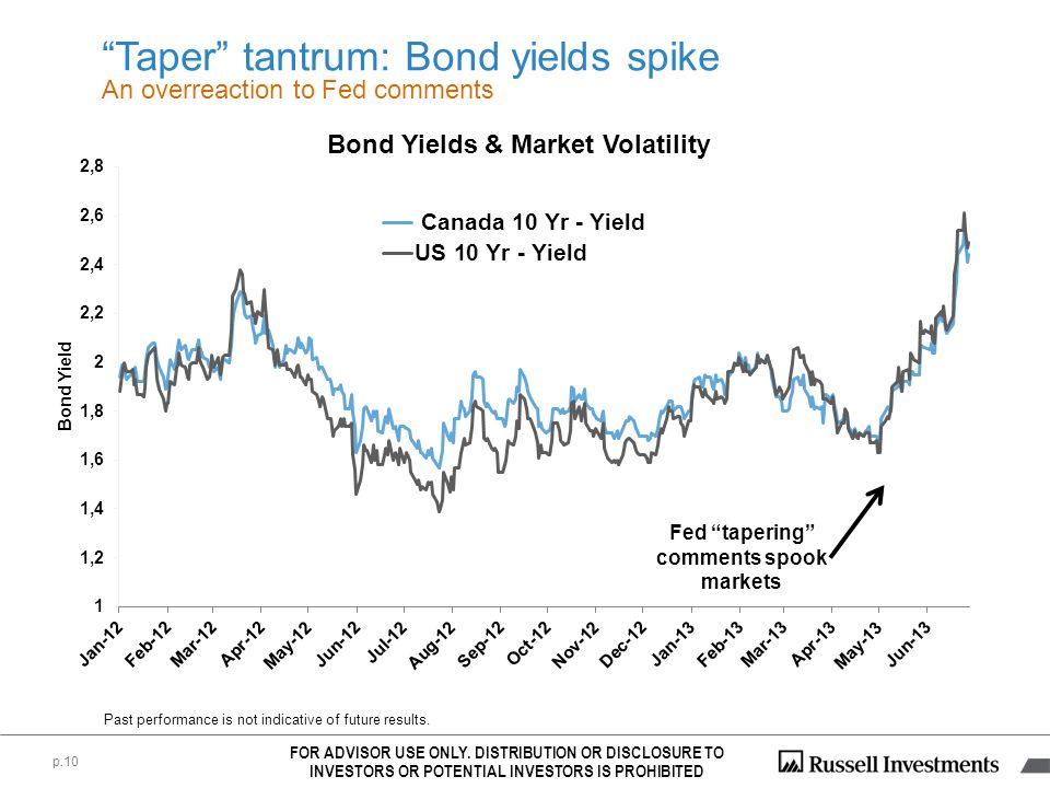 Taper tantrum: Bond yields spike