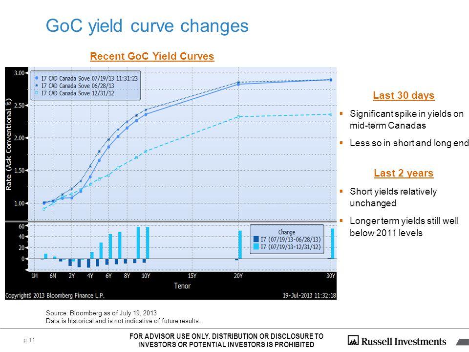 GoC yield curve changes