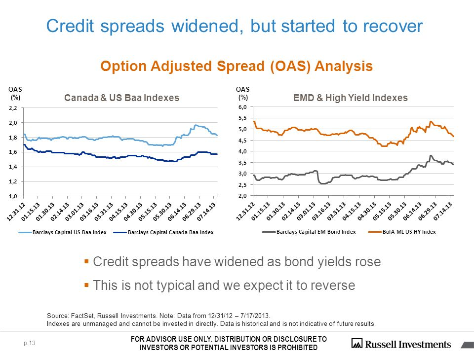 Credit spreads widened, but started to recover