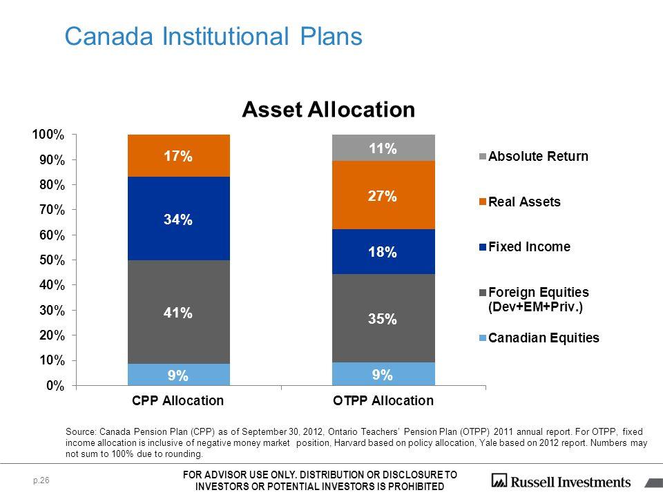 Canada Institutional Plans