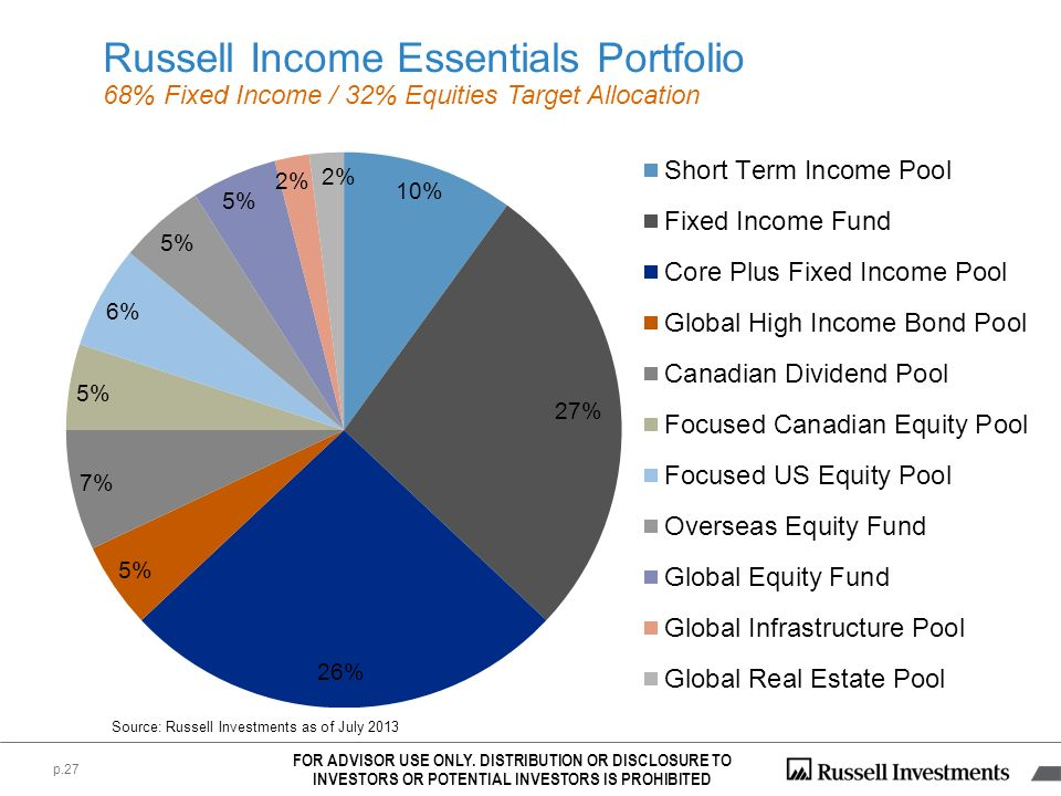 Russell Income Essentials Portfolio
