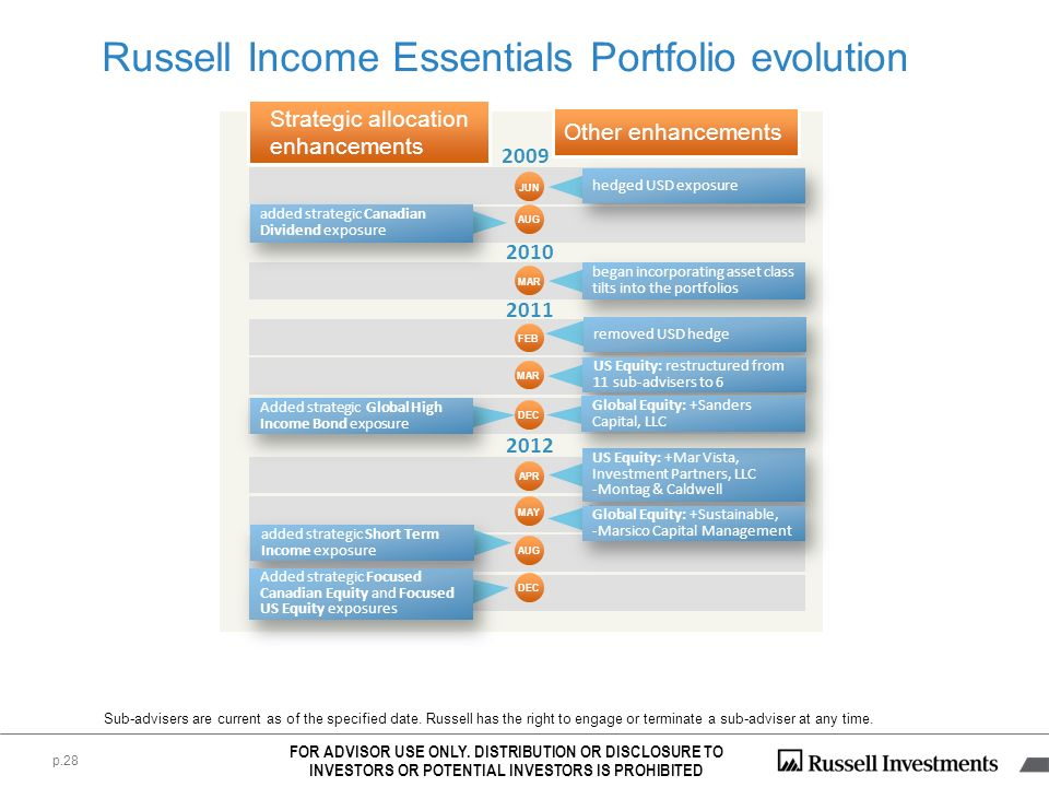Russell Income Essentials Portfolio evolution