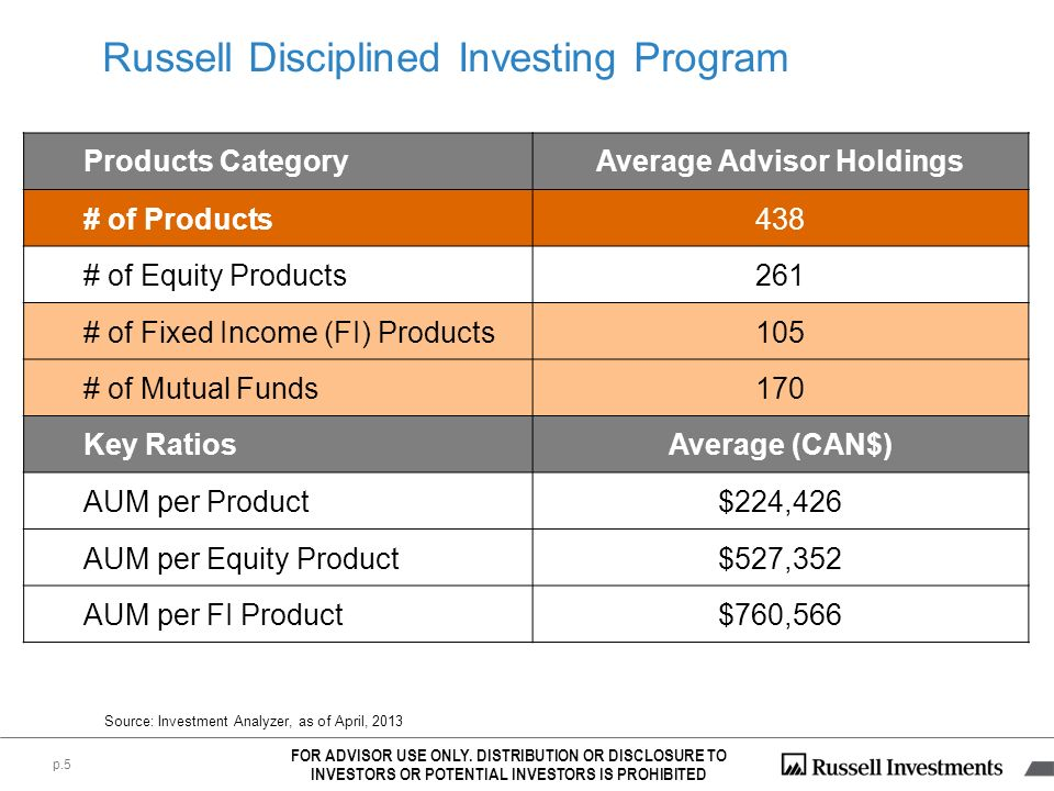 Russell Disciplined Investing Program